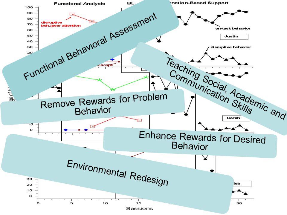 Functional Behavioral Assessment Environmental Redesign Teaching Social, Academic and Communication Skills Remove Rewards for Problem Behavior Enhance