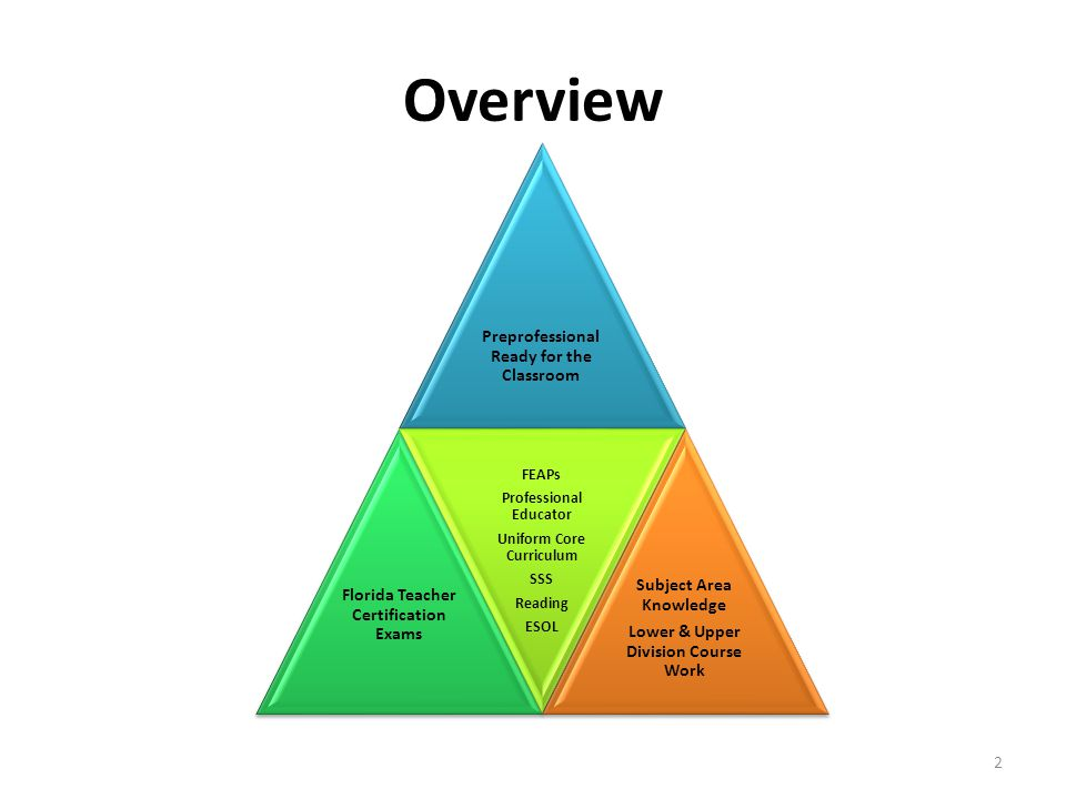 Overview Preprofessional Ready for the Classroom Florida Teacher Certification Exams FEAPs Professional Educator Uniform Core Curriculum SSS Reading ESOL Subject Area Knowledge Lower & Upper Division Course Work 2