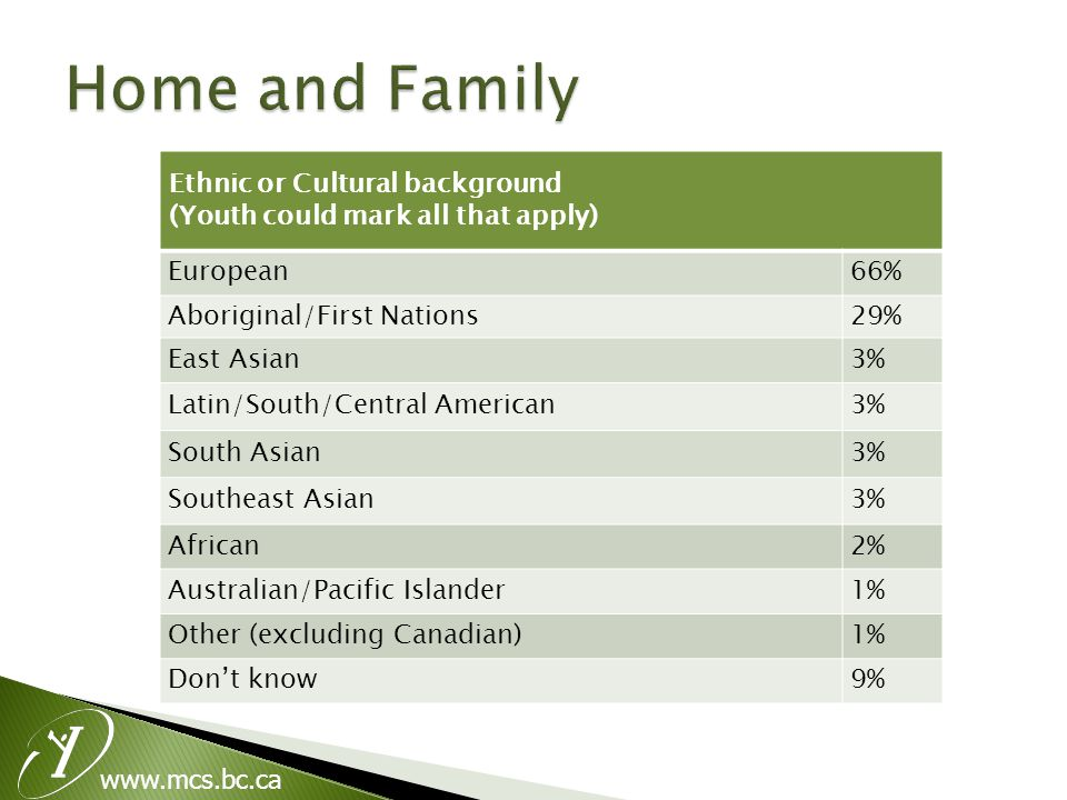 Ethnic or Cultural background (Youth could mark all that apply) European66% Aboriginal/First Nations29% East Asian3% Latin/South/Central American3% South Asian3% Southeast Asian3% African2% Australian/Pacific Islander1% Other (excluding Canadian)1% Don't know9%