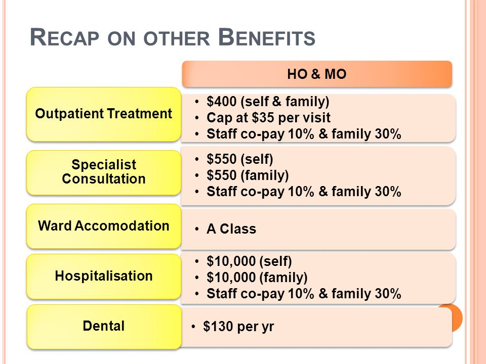 $400 (self & family) Cap at $35 per visit Staff co-pay 10% & family 30% Outpatient Treatment $550 (self) $550 (family) Staff co-pay 10% & family 30% S