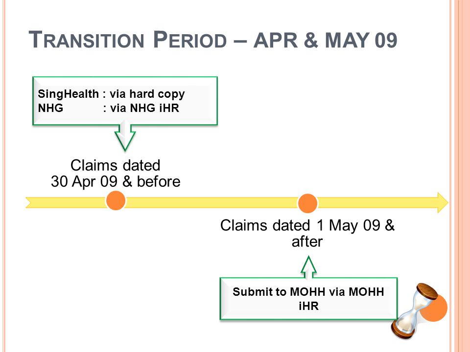 T RANSITION P ERIOD – APR & MAY 09 Claims dated 30 Apr 09 & before Claims dated 1 May 09 & after SingHealth : via hard copy NHG : via NHG iHR Submit t