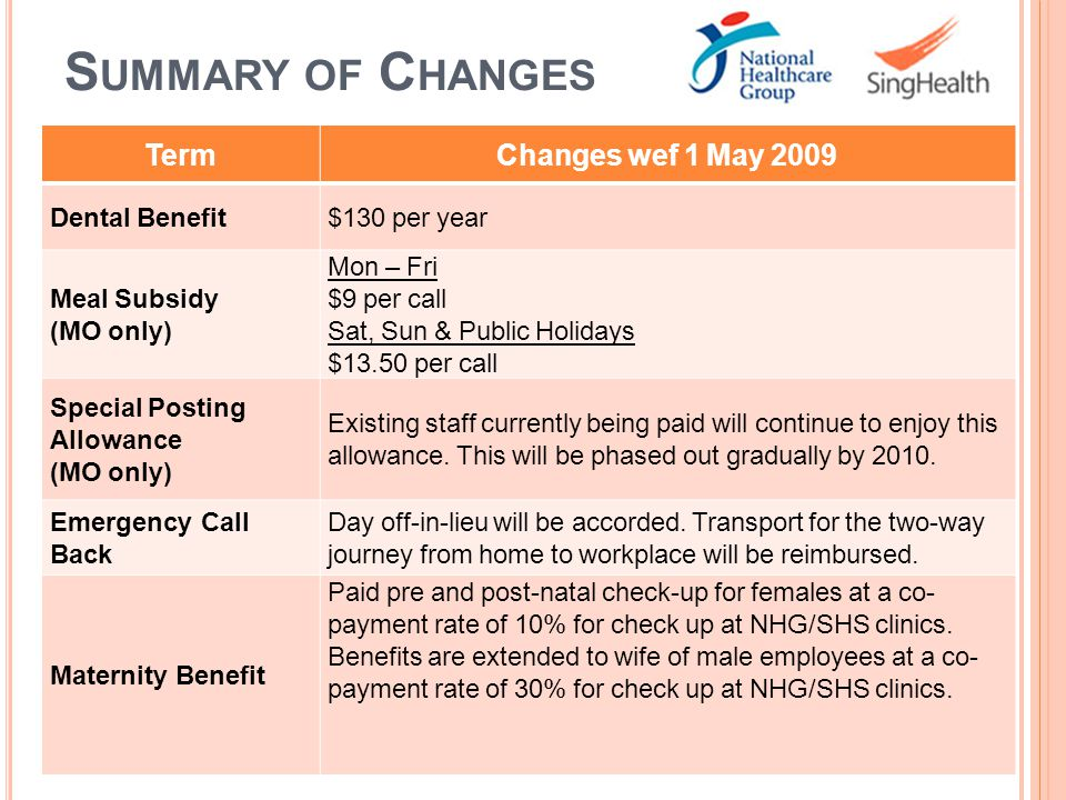 S UMMARY OF C HANGES TermChanges wef 1 May 2009 Dental Benefit$130 per year Meal Subsidy (MO only) Mon – Fri $9 per call Sat, Sun & Public Holidays $1