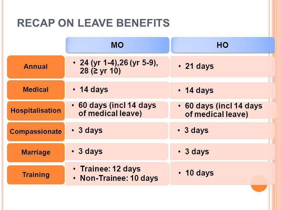 RECAP ON LEAVE BENEFITS 24 (yr 1-4),26 (yr 5-9), 28 (≥ yr 10) Annual 14 days Medical 60 days (incl 14 days of medical leave) Hospitalisation 3 days Co