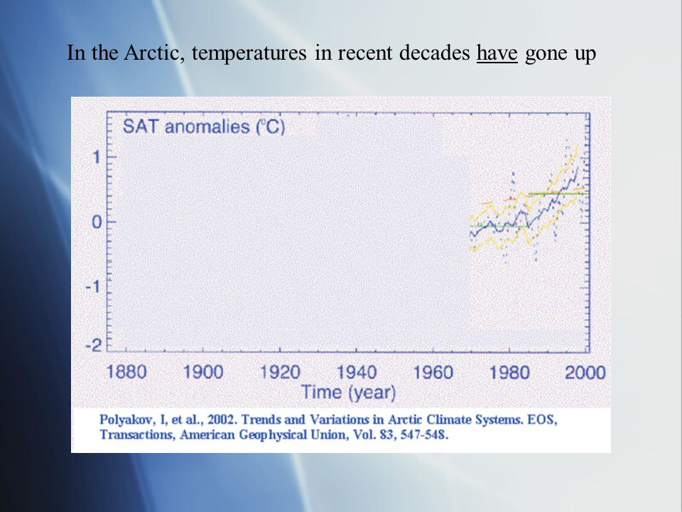 In the Arctic, temperatures in recent decades have gone up