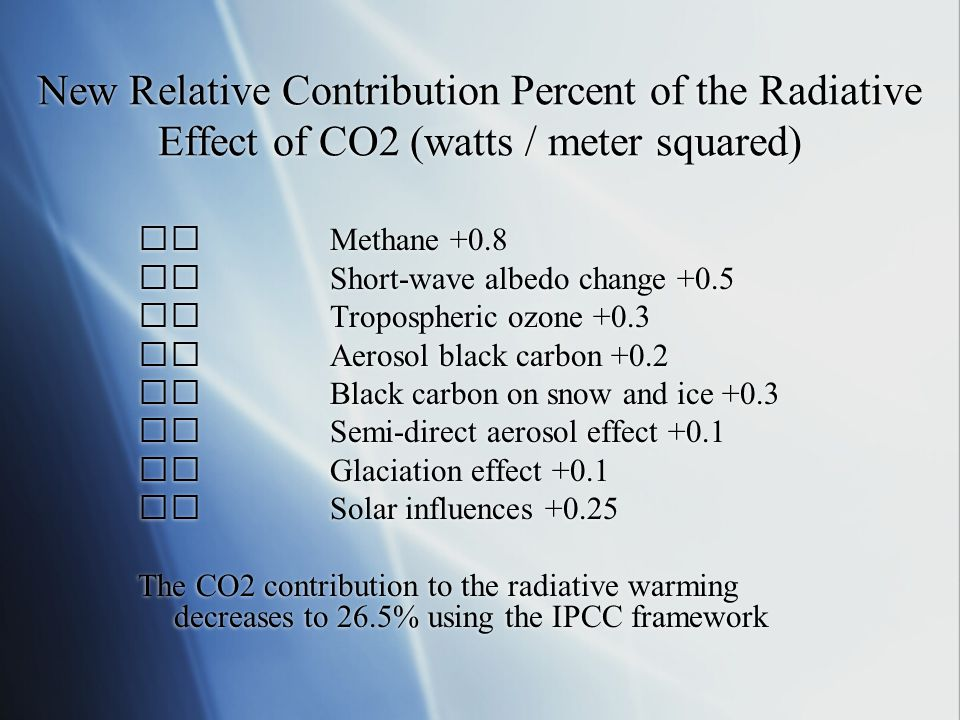 New Relative Contribution Percent of the Radiative Effect of CO2 (watts / meter squared) Methane +0.8 Short-wave albedo change +0.5 Tropospheric ozone +0.3 Aerosol black carbon +0.2 Black carbon on snow and ice +0.3 Semi-direct aerosol effect +0.1 Glaciation effect +0.1 Solar influences +0.25 The CO2 contribution to the radiative warming decreases to 26.5% using the IPCC framework Methane +0.8 Short-wave albedo change +0.5 Tropospheric ozone +0.3 Aerosol black carbon +0.2 Black carbon on snow and ice +0.3 Semi-direct aerosol effect +0.1 Glaciation effect +0.1 Solar influences +0.25 The CO2 contribution to the radiative warming decreases to 26.5% using the IPCC framework