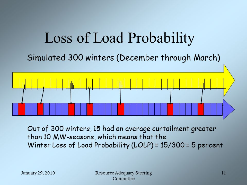 January 29, 2010Resource Adequacy Steering Committee 11 Loss of Load Probability Simulated 300 winters (December through March) Out of 300 winters, 15 had an average curtailment greater than 10 MW-seasons, which means that the Winter Loss of Load Probability (LOLP) = 15/300 = 5 percent
