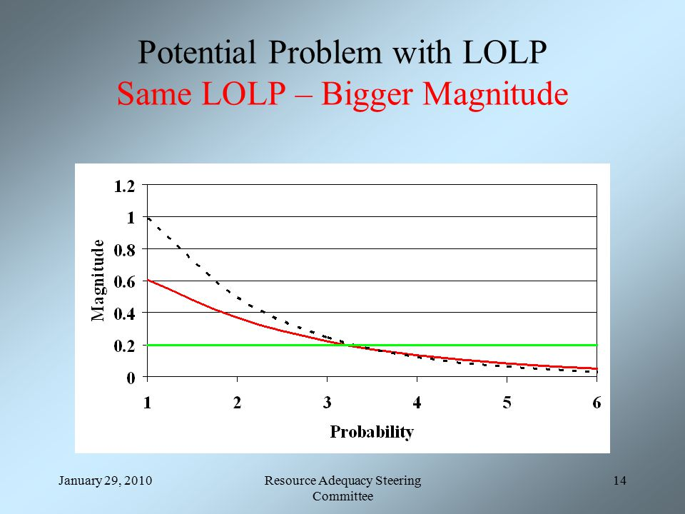 January 29, 2010Resource Adequacy Steering Committee 14 Potential Problem with LOLP Same LOLP – Bigger Magnitude