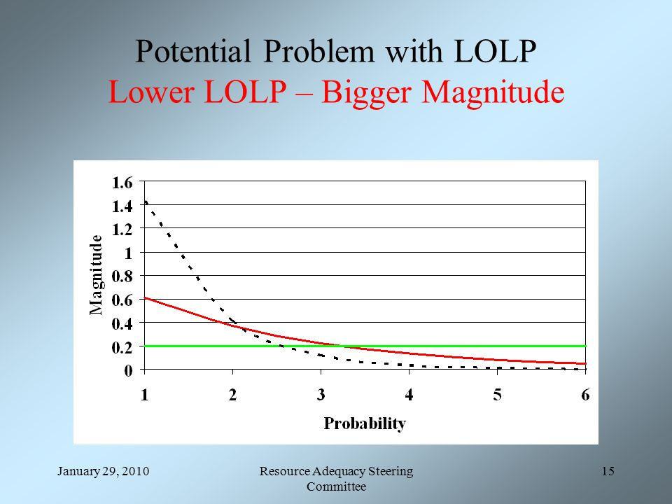 January 29, 2010Resource Adequacy Steering Committee 15 Potential Problem with LOLP Lower LOLP – Bigger Magnitude