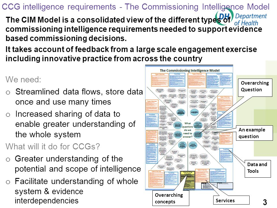 We need: o Streamlined data flows, store data once and use many times o Increased sharing of data to enable greater understanding of the whole system What will it do for CCGs.