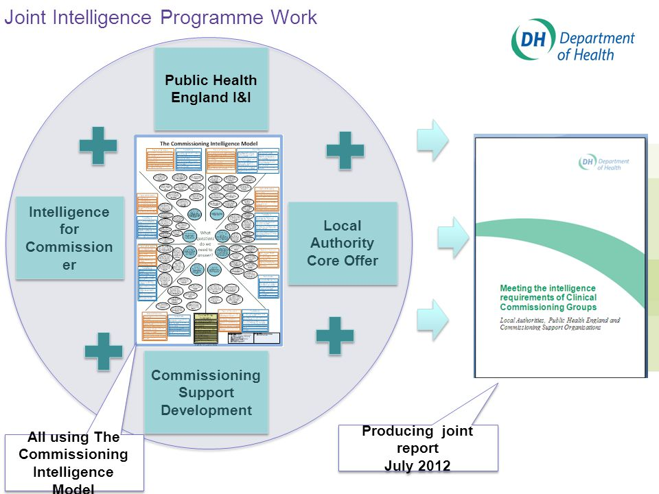 Joint Intelligence Programme Work 37 Intelligence for Commission er Public Health England I&I Local Authority Core Offer Commissioning Support Development All using The Commissioning Intelligence Model Producing joint report July 2012 Producing joint report July 2012