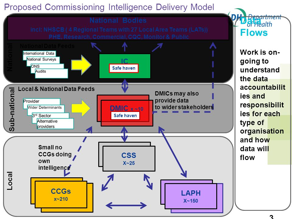 Proposed Commissioning Intelligence Delivery Model 38 IC DMIC x ~10 CSS X~25 CCG CCGs x~210 CCG LAPH X~150 Safe haven National Bodies incl: NHSCB ( 4 Regional Teams with 27 Local Area Teams (LATs)) PHE, Research, Commercial, CQC, Monitor & Public National Data Feeds Local & National Data Feeds Small no CCGs doing own intelligence Local Sub-national National DMICs may also provide data to wider stakeholders Data Flows Work is on- going to understand the data accountabilit ies and responsibilit ies for each type of organisation and how data will flow