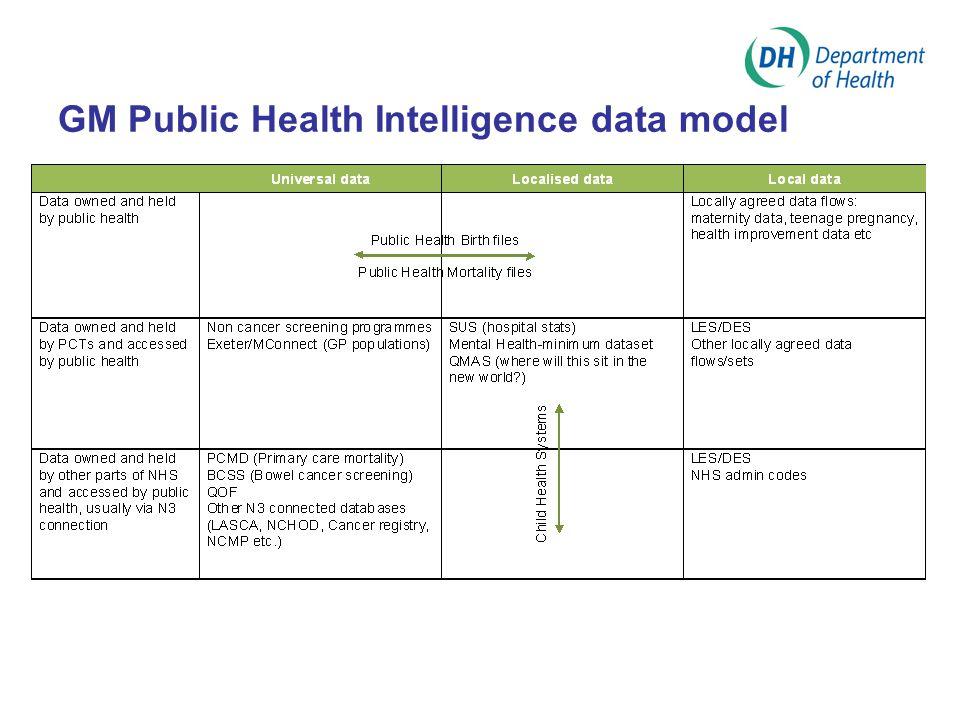 GM Public Health Intelligence data model