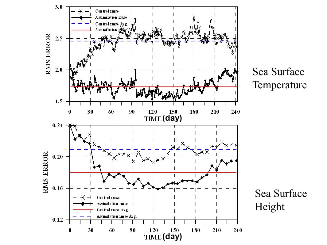 Sea Surface Temperature Sea Surface Height (day)