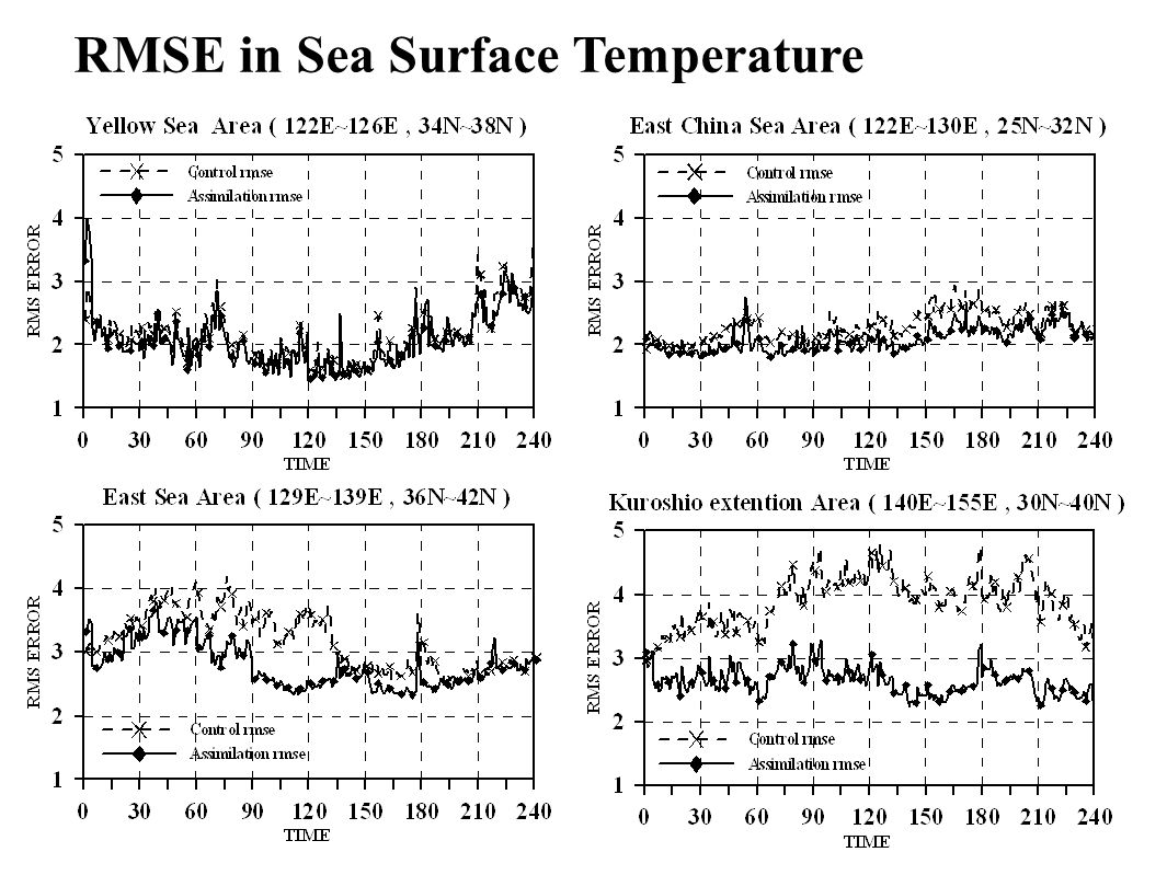RMSE in Sea Surface Temperature