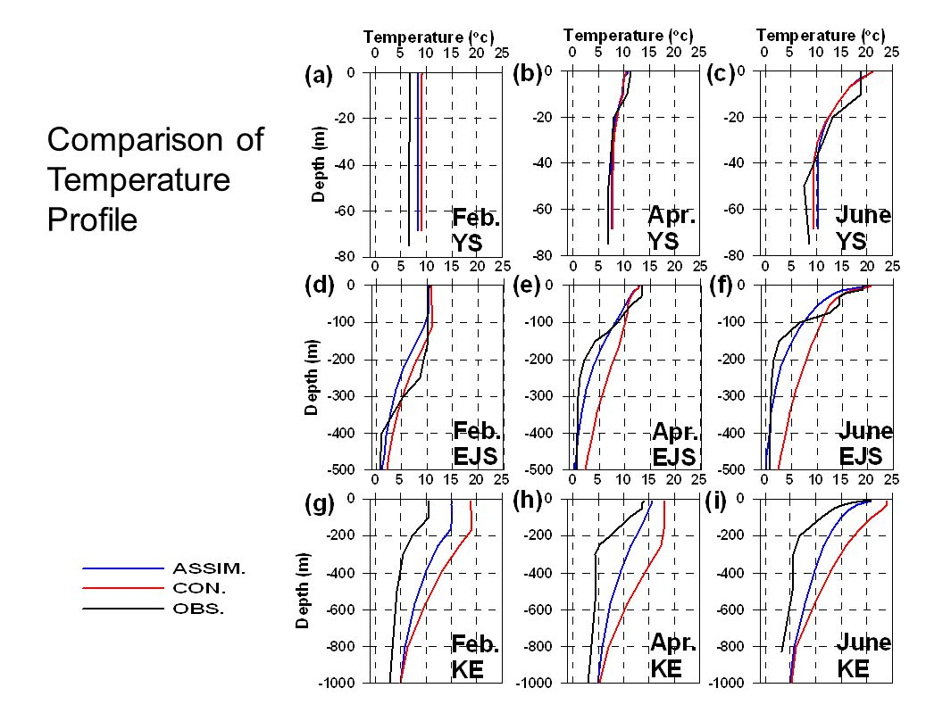 Comparison of Temperature Profile