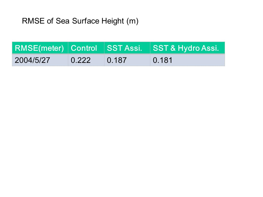 RMSE(meter)ControlSST Assi.SST & Hydro Assi. 2004/5/270.2220.1870.181 RMSE of Sea Surface Height (m)