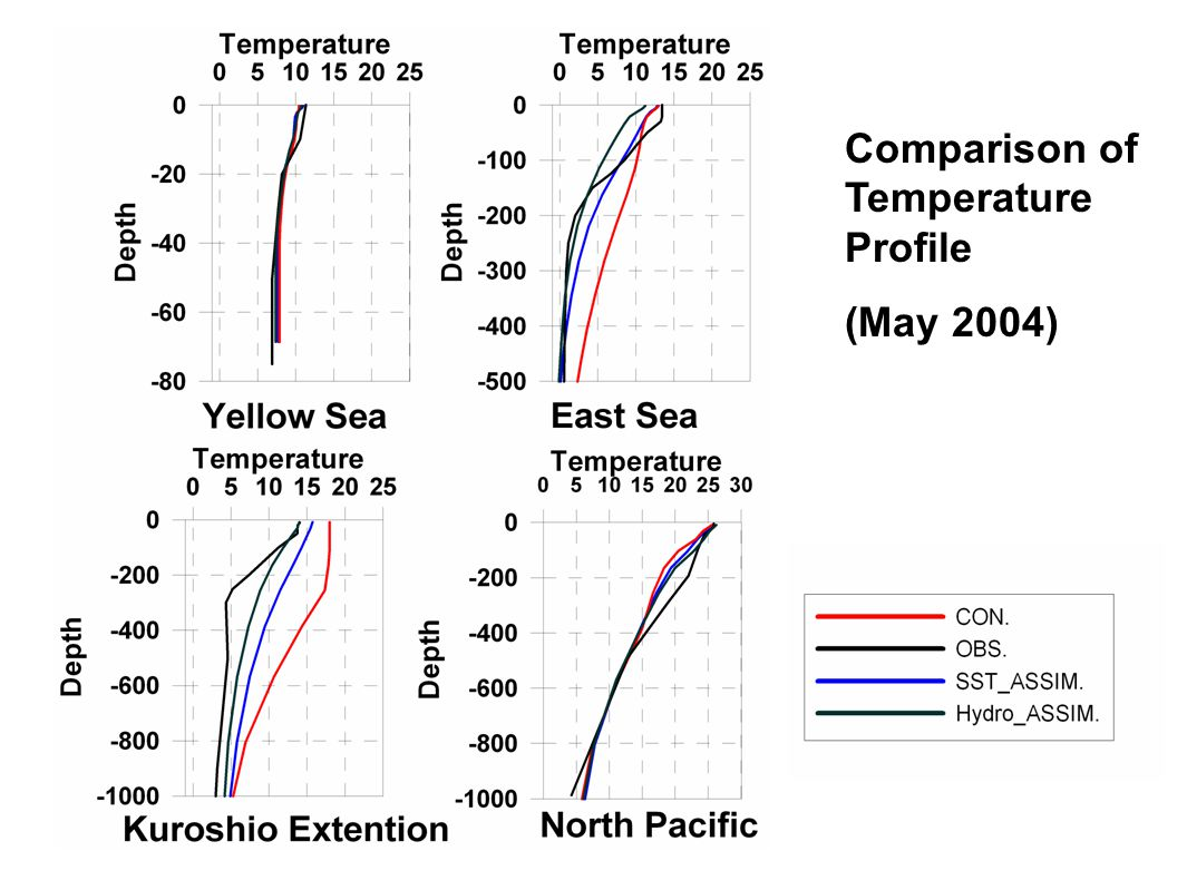 Comparison of Temperature Profile (May 2004)