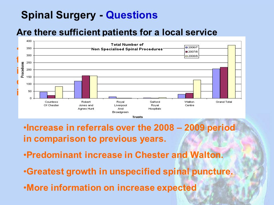 Requirements to develop a service Surgery for lower back pain alone- evidence of benefit is equivocal.