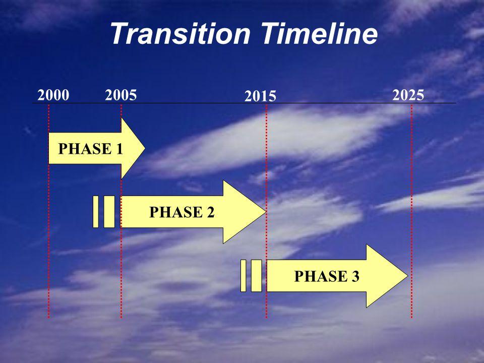 PHASE 2 20002005 2015 2025 PHASE 1 PHASE 3 Transition Timeline