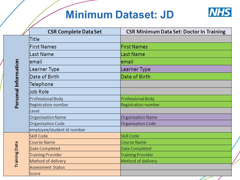 CSR Complete Data SetCSR Minimum Data Set: Doctor In Training Personal Information Title First Names Last Name email Learner Type Date of Birth Teleph