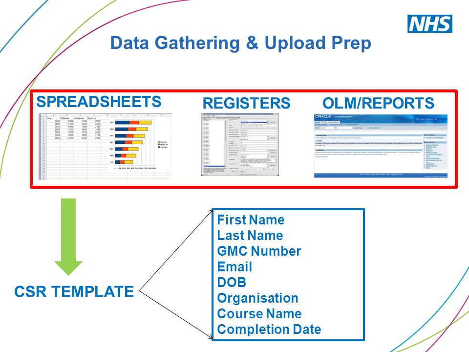 Data Gathering & Upload Prep SPREADSHEETS REGISTERSOLM/REPORTS CSR TEMPLATE First Name Last Name GMC Number Email DOB Organisation Course Name Complet