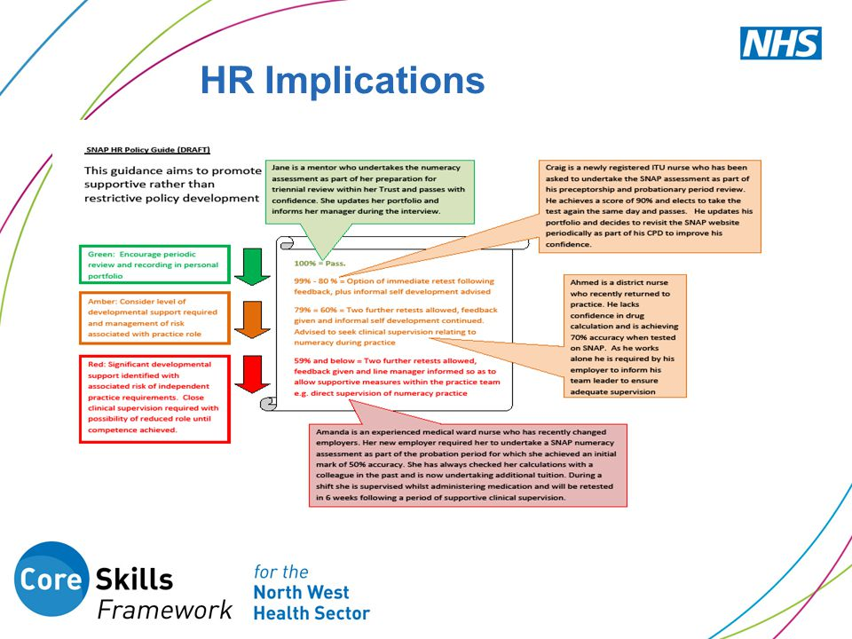 HR Implications