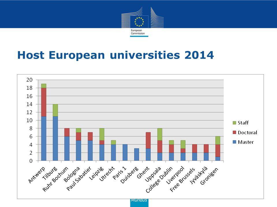 Host European universities 2014