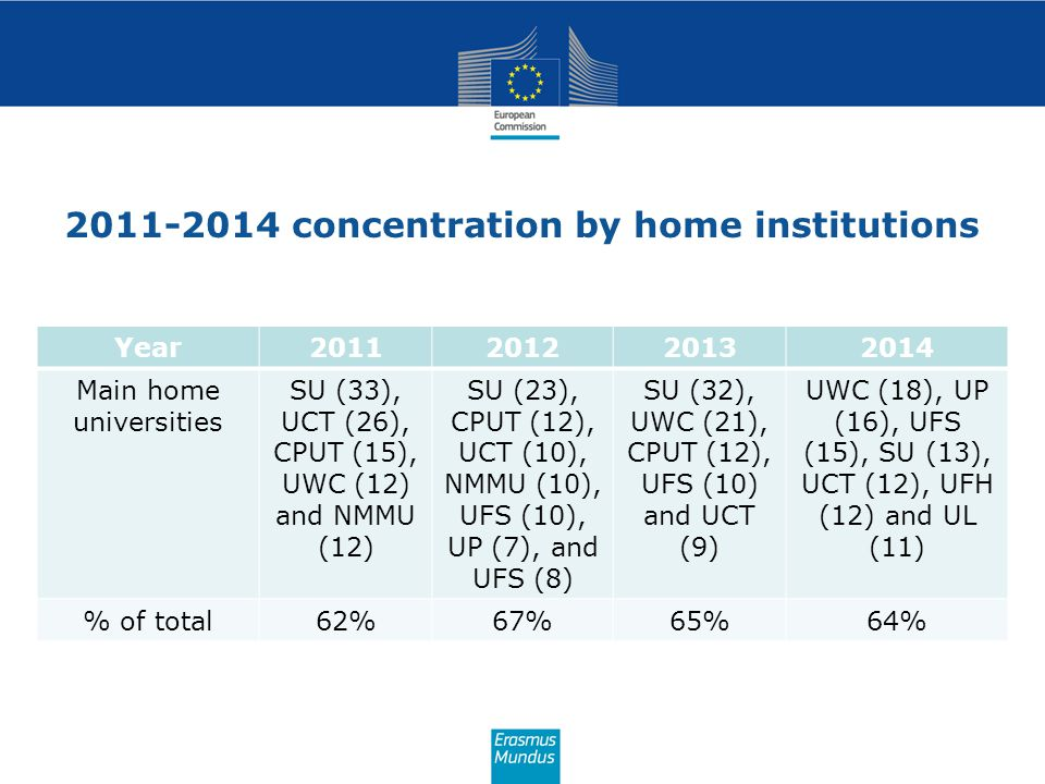 2011-2014 concentration by home institutions Year2011201220132014 Main home universities SU (33), UCT (26), CPUT (15), UWC (12) and NMMU (12) SU (23),