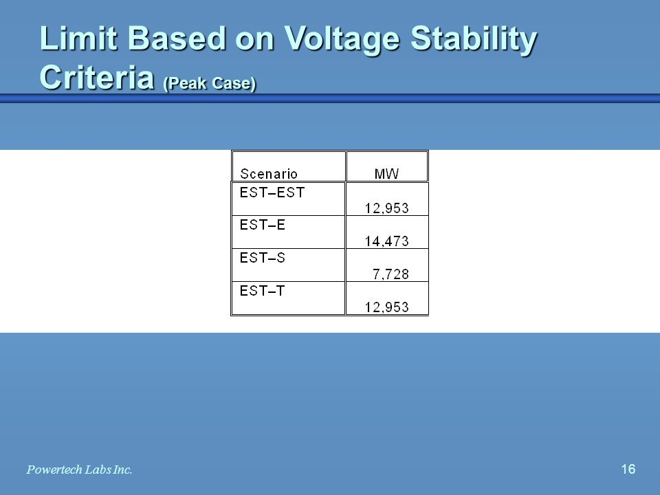 15Powertech Labs Inc. Limit Based on Transient Voltage Dip Criteria (Off-peak Case)