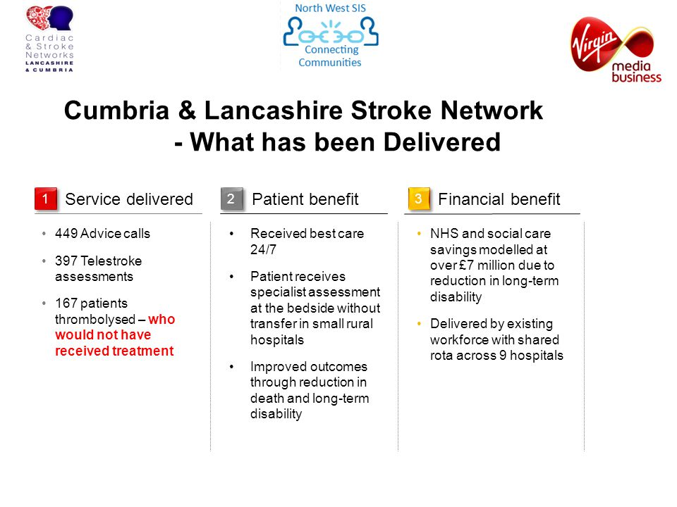 Cumbria & Lancashire Stroke Network - What has been Delivered 1 Service deliveredPatient benefit 3 Financial benefit 449 Advice calls 397 Telestroke assessments 167 patients thrombolysed – who would not have received treatment Received best care 24/7 Patient receives specialist assessment at the bedside without transfer in small rural hospitals Improved outcomes through reduction in death and long-term disability NHS and social care savings modelled at over £7 million due to reduction in long-term disability Delivered by existing workforce with shared rota across 9 hospitals 2