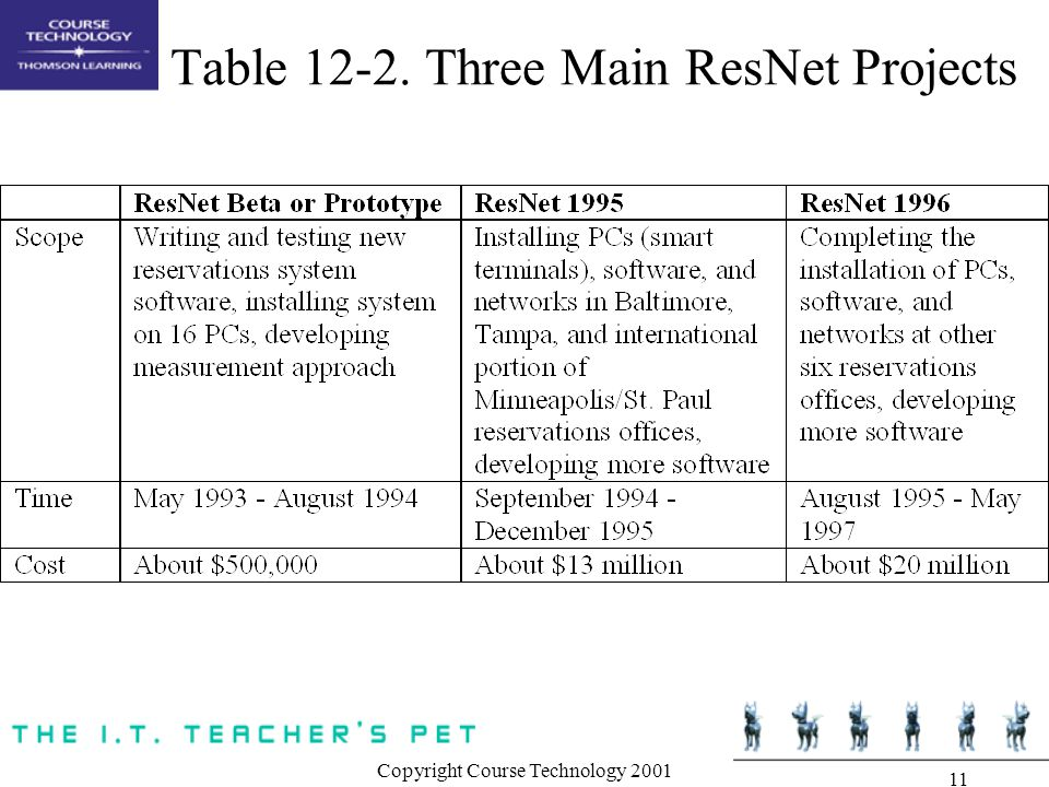 Copyright Course Technology 2001 11 Table 12-2. Three Main ResNet Projects