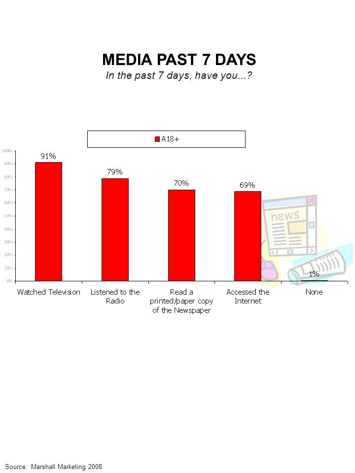 MEDIA PAST 7 DAYS In the past 7 days, have you... Source: Marshall Marketing 2008