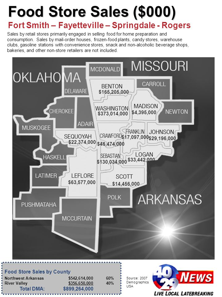 Food Store Sales by County Northwest Arkansas$542,614,00060% River Valley$356,650,00040% Total DMA:$899,264,000 Source: 2007 Demographics USA $46,474,000 $165,205,000 $22,374,000 $63,577,000 $373,014,000 $130,034,000 $14,456,000 $4,395,000 $33,442,000 $29,196,000 $17,097,000 Food Store Sales ($000) Fort Smith – Fayetteville – Springdale - Rogers Sales by retail stores primarily engaged in selling food for home preparation and consumption.