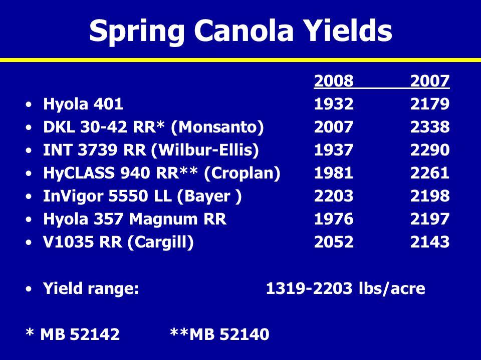 Spring Canola Yields 20082007 Hyola 401 19322179 DKL 30-42 RR* (Monsanto)20072338 INT 3739 RR (Wilbur-Ellis)19372290 HyCLASS 940 RR** (Croplan) 19812261 InVigor 5550 LL (Bayer )22032198 Hyola 357 Magnum RR 19762197 V1035 RR (Cargill)20522143 Yield range: 1319-2203 lbs/acre * MB 52142**MB 52140