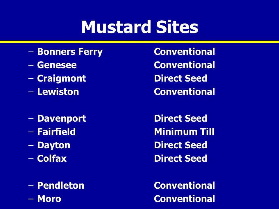 Mustard Sites –Bonners FerryConventional –GeneseeConventional –CraigmontDirect Seed –LewistonConventional –DavenportDirect Seed –FairfieldMinimum Till –DaytonDirect Seed –ColfaxDirect Seed –PendletonConventional –MoroConventional