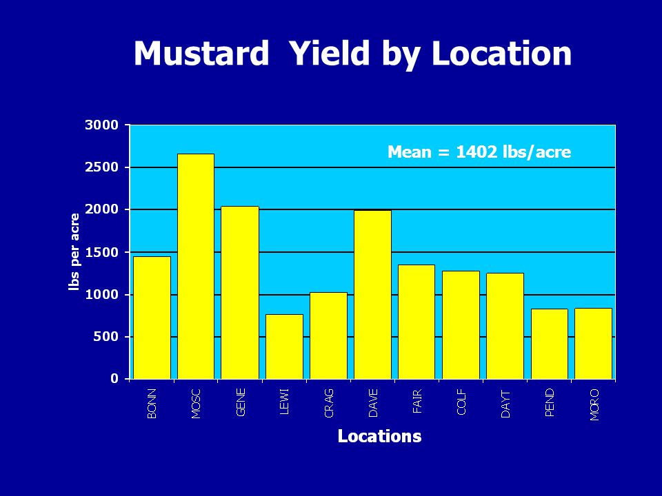 Mustard Yield by Location Mean = 1402 lbs/acre