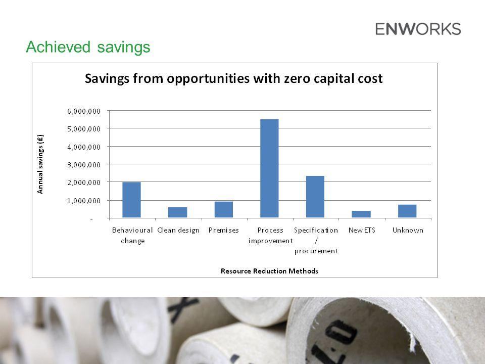 Achieved savings