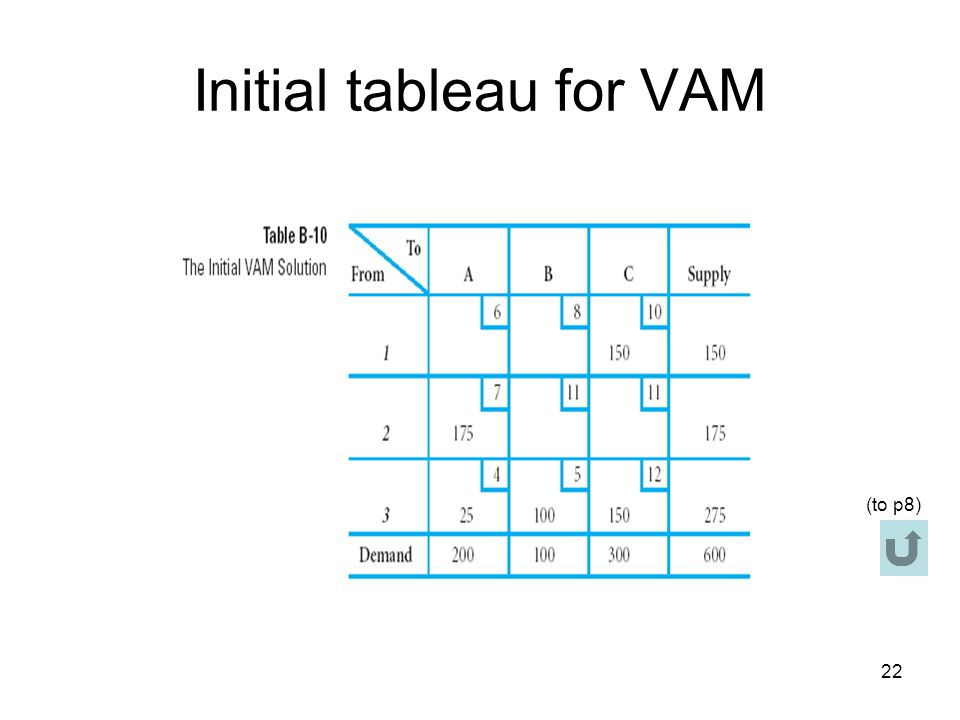 22 Initial tableau for VAM (to p8)