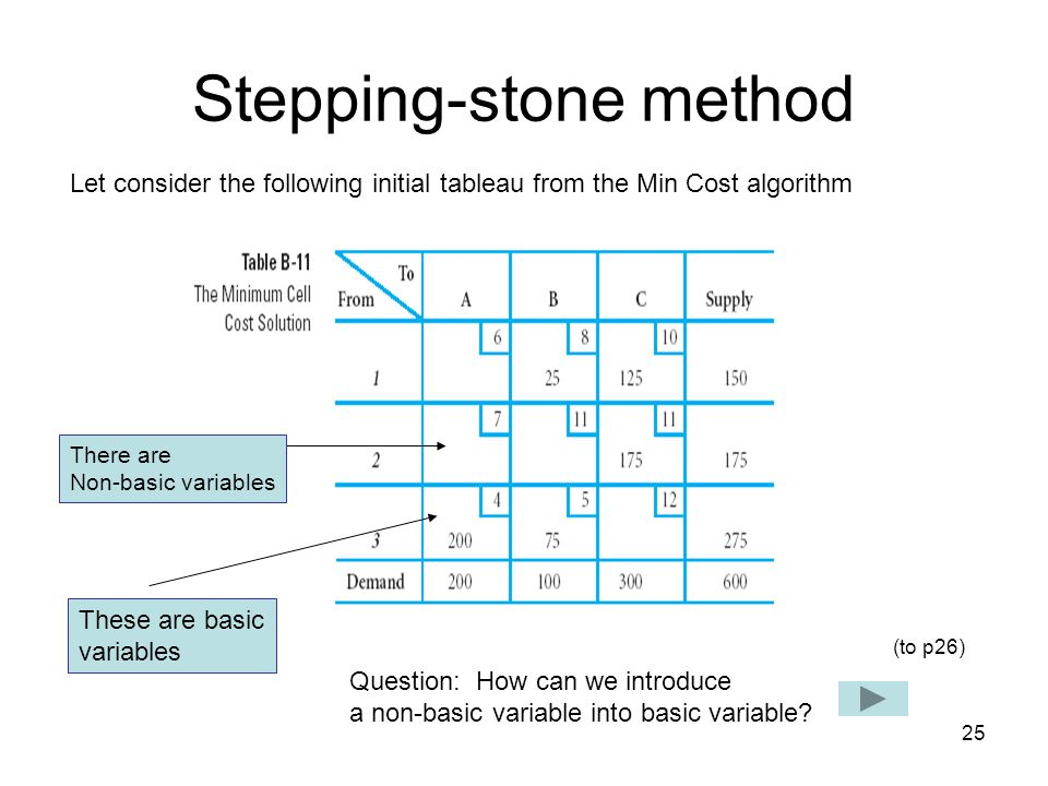 25 Stepping-stone method Let consider the following initial tableau from the Min Cost algorithm These are basic variables There are Non-basic variables Question: How can we introduce a non-basic variable into basic variable.