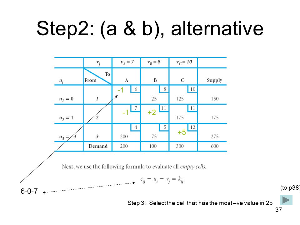 37 Step2: (a & b), alternative 6-0-7 +2 +5 Step 3: Select the cell that has the most –ve value in 2b (to p38)