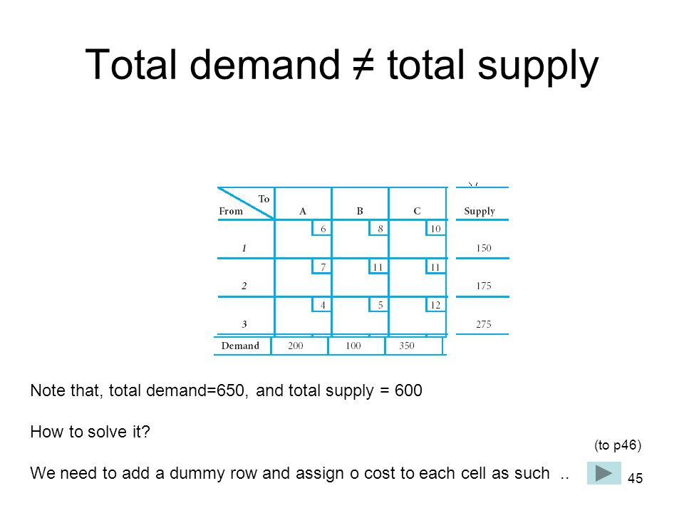 45 Total demand ≠ total supply Note that, total demand=650, and total supply = 600 How to solve it.