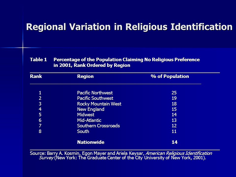 Regional Variation in Religious Affiliation Table 2Religiously Unaffiliated as a Percentage of the Total Population in 2000, Rank-ordered by Region ____________________________________________________________________ RankRegionUnaffiliated as % of Population _________________________________________________________________ 1Pacific Northwest 63 2Rocky Mountain West48 3Pacific Southwest47 4Midwest41 5South41 6New England39 7Mid-Atlantic34 8Southern Crossroads33 Nationwide41 ____________________________________________________________________ Source: Dale E.