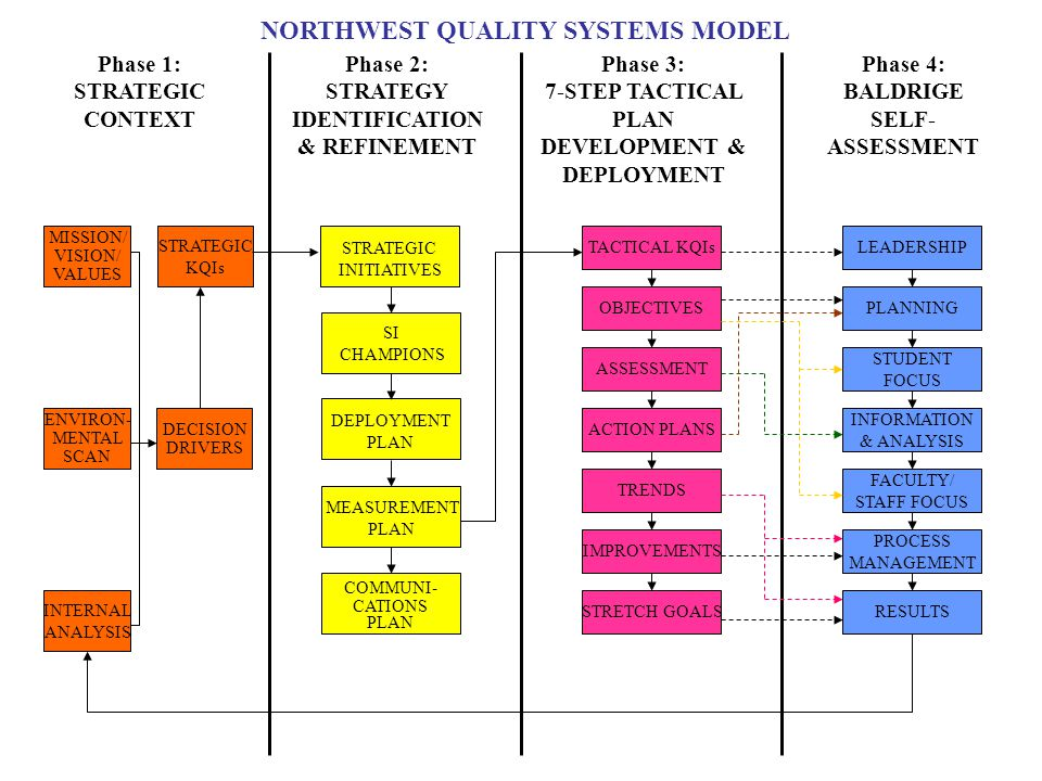 Phase 1: STRATEGIC CONTEXT Phase 2: STRATEGY IDENTIFICATION & REFINEMENT Phase 3: 7-STEP TACTICAL PLAN DEVELOPMENT & DEPLOYMENT Phase 4: BALDRIGE SELF- ASSESSMENT MISSION/ VISION/ VALUES DECISION DRIVERS ENVIRON- MENTAL SCAN INTERNAL ANALYSIS STRATEGIC KQIs TACTICAL KQIs OBJECTIVES ASSESSMENT ACTION PLANS RESULTS PROCESS MANAGEMENT FACULTY/ STAFF FOCUS PLANNING STUDENT FOCUS INFORMATION & ANALYSIS LEADERSHIP NORTHWEST QUALITY SYSTEMS MODEL TRENDS IMPROVEMENTS STRETCH GOALS STRATEGIC INITIATIVES SI CHAMPIONS DEPLOYMENT PLAN MEASUREMENT PLAN COMMUNI- CATIONS PLAN