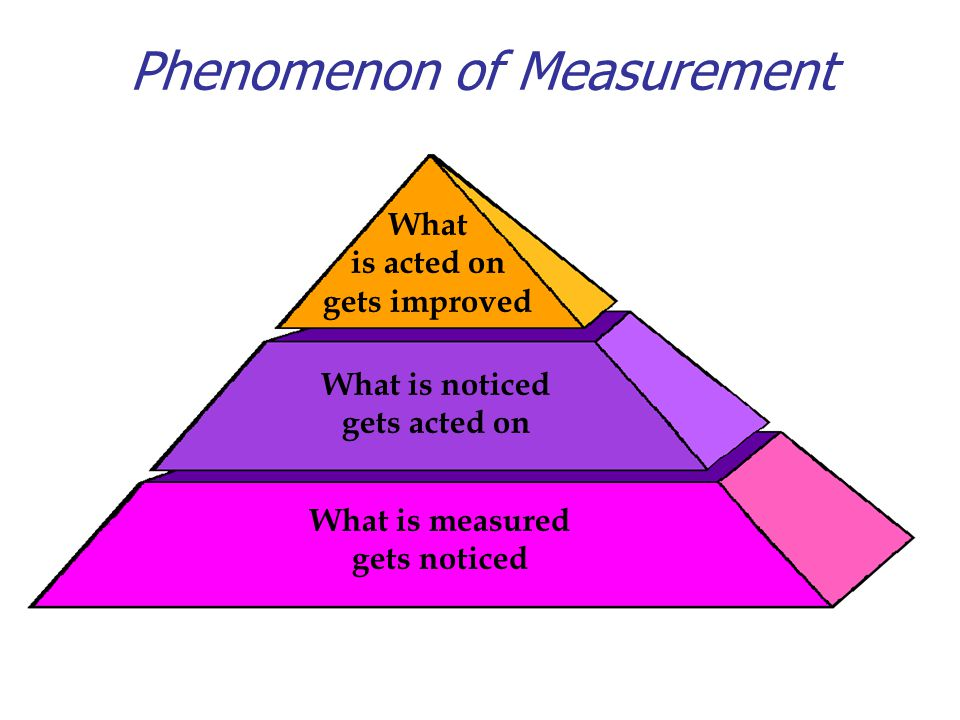 What is measured gets noticed What is noticed gets acted on What is acted on gets improved This and the following slide were adapted from a Dee W.