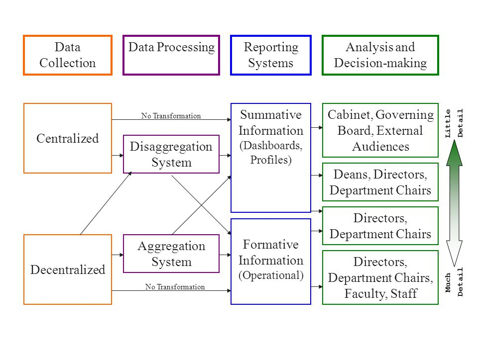 Data Collection Reporting Systems Analysis and Decision-making Centralized Decentralized Disaggregation System Aggregation System Summative Information (Dashboards, Profiles) Formative Information (Operational) Cabinet, Governing Board, External Audiences Directors, Department Chairs, Faculty, Staff No Transformation Deans, Directors, Department Chairs No Transformation Directors, Department Chairs Much Little Detail Data Processing