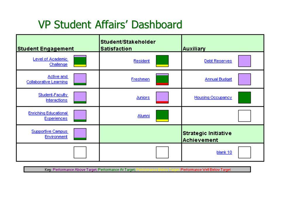 VP Student Affairs' Dashboard