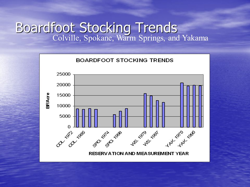 Boardfoot Stocking Trends Colville, Spokane, Warm Springs, and Yakama