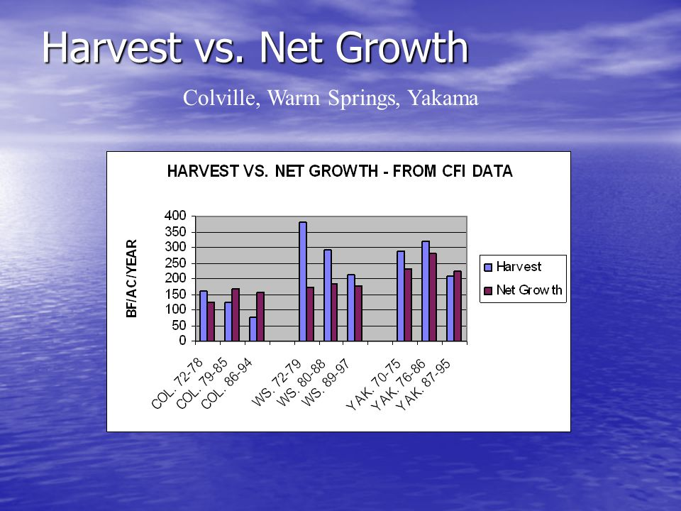Harvest vs. Net Growth Colville, Warm Springs, Yakama