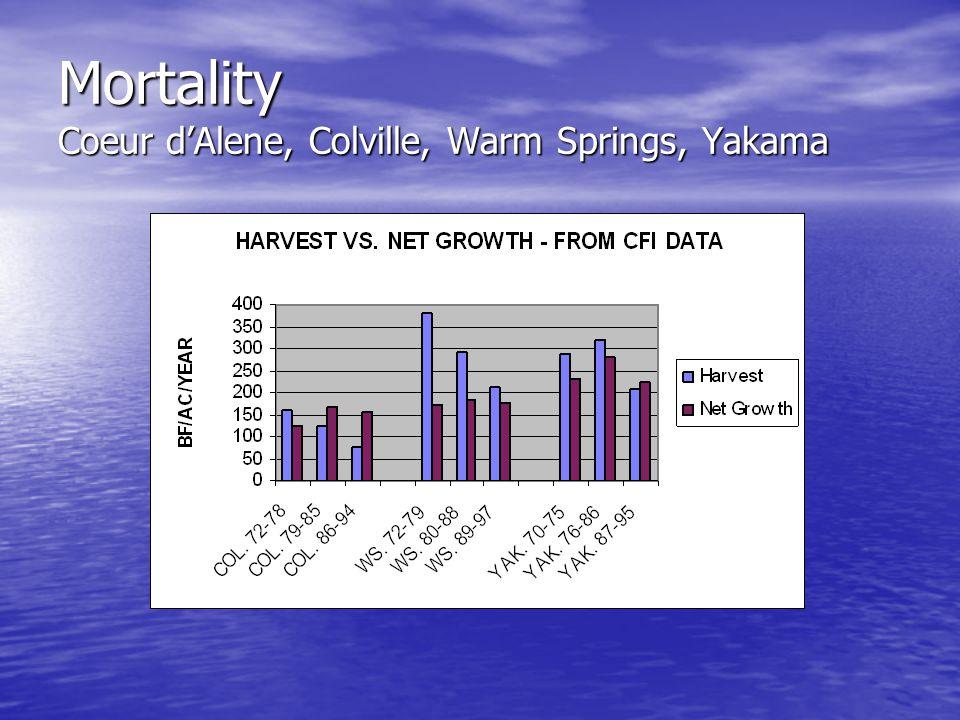 Mortality Coeur d'Alene, Colville, Warm Springs, Yakama