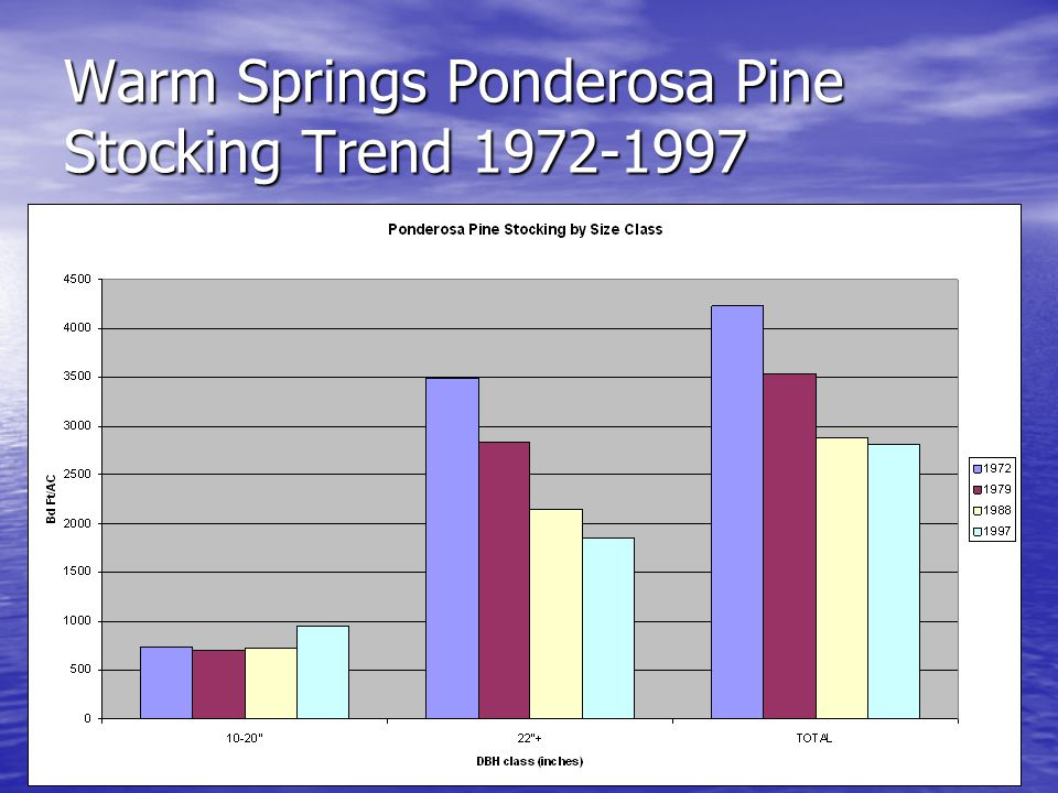 Warm Springs Ponderosa Pine Stocking Trend 1972-1997
